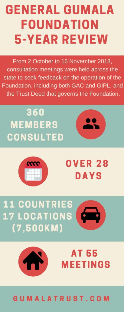 Foundation Review Infographic